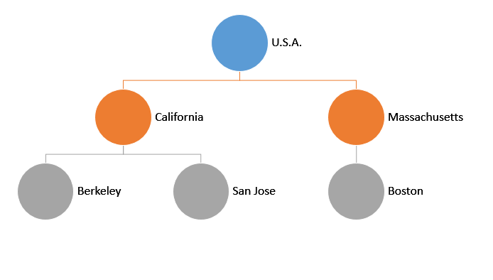 Tree diagram of the US. US is at the top, with California and Massechusetts underneath it. Underneath CA are San JOse and Berkeley. Underneath MA is Boston.